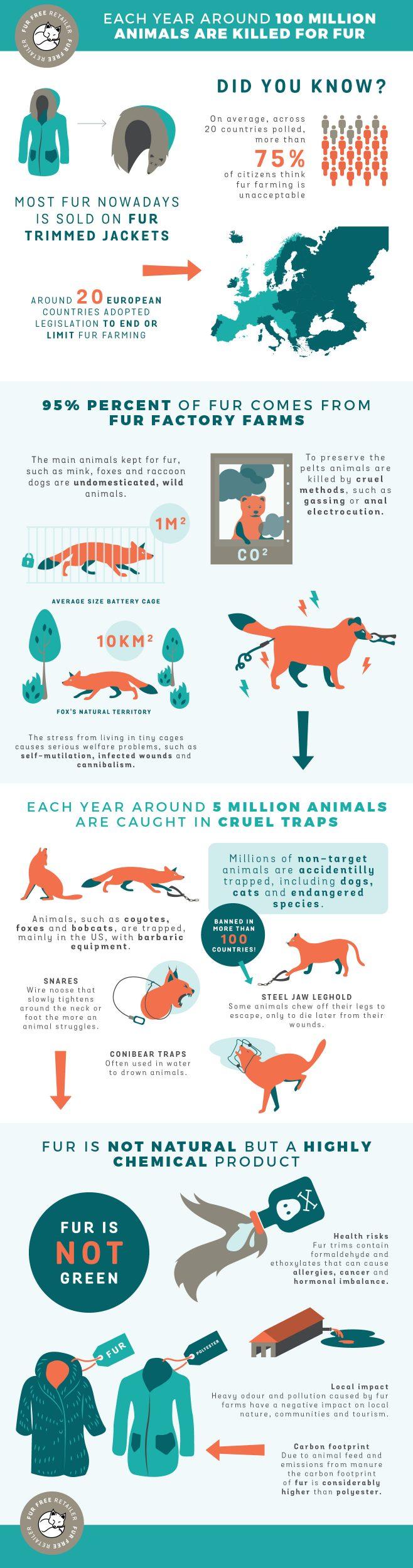 Why fur free?